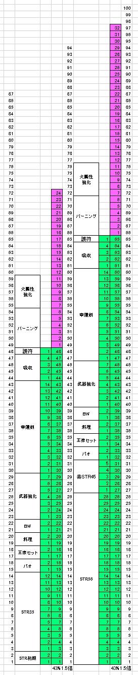 20160312 ステリニュ考察(火エルフ)